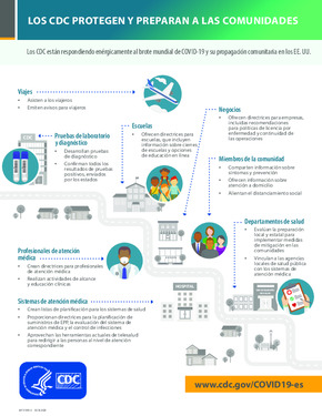 Free Health CDC Protects and Prepares Communities Poster (Spanish) PDF