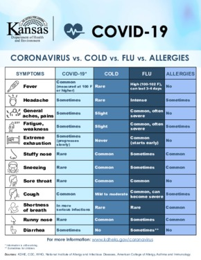 Free Kansas Coronavirus vs Cold vs Flu vs Allergies PDF (Coronavirus Notice Poster)