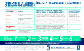 Free Michigan Food Employee Foodborne Illness Guidelines (PAUTAS SOBRE LA INTOXICACIÓN ALIMENTARIA) (Spanish) PDF (Health Notice Poster)